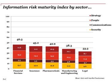 information-risk-maturity-graph